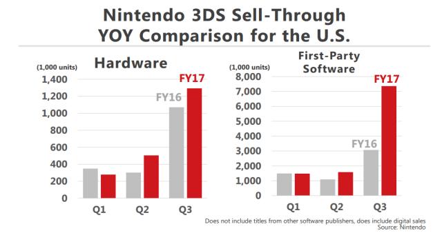 3DS-Sales