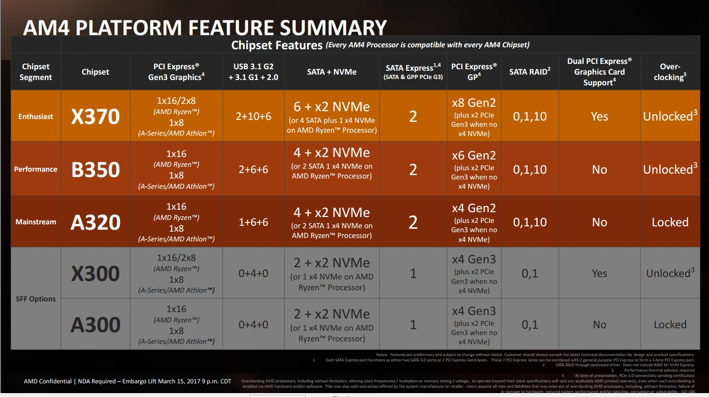 hight resolution of amd s various ryzen platforms click to enlarge