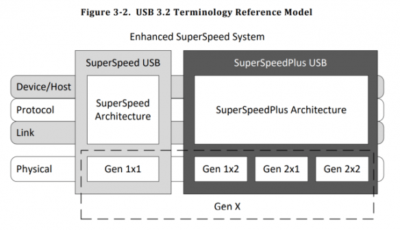 USB32-Reference