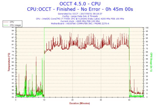 2017-05-01-08h18-temperatura-CPU