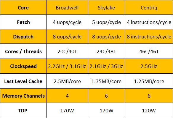 Core-Comparison
