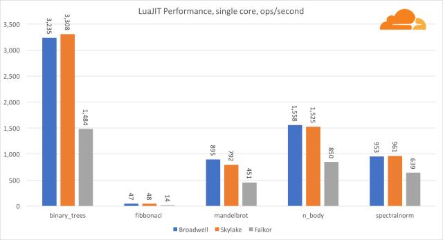 luajit_1_core