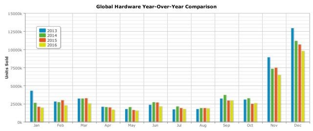 global-hardware-year-over-year-comparison