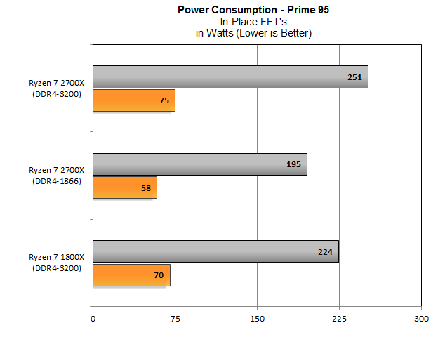 2700X-PowerConsumption