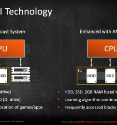 storemi is a software solution amd purchased and is including with all x470 motherboards it s designed to fuse two different storage solutions like an ssd  [ 1279 x 640 Pixel ]