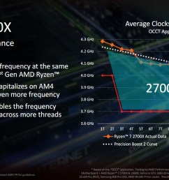 in this diagram the red line corresponds to the ryzen 7 1800x s actual turbo frequencies the yellow line are the clock speeds the ryzen 7 2700x is  [ 1279 x 637 Pixel ]