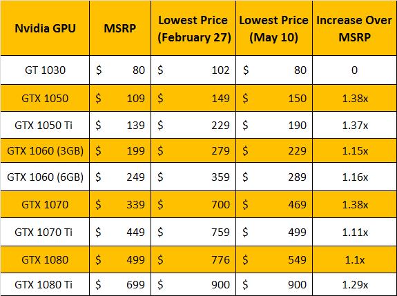 NV-GPU-Chart