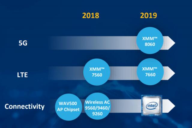 Intel-5G-Roadmap