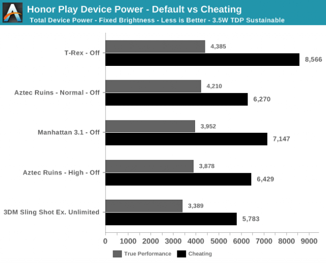Huawei-Performance
