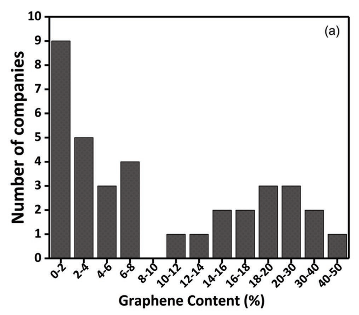 Most Commercially Available Graphene is Actually Pencil