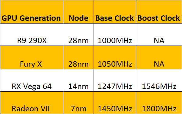 """GCN-Clock-Rate """"width ="""" 601 """"height ="""" 378 """"srcset ="""" https://i0.wp.com/www.extremetech.com/wp-content/uploads/2019/01/GCN-Clock-Rate.png?w=1160&ssl=1 601w, https: //www.extremetech.com/wp-content/uploads/2019/01/GCN-Clock-Rate-300x189.png 300w """"sizes ="""" (max-width: 601px) 100vw, 601px """"/></p data-recalc-dims="""