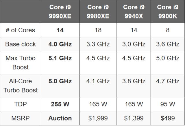Core9-9990XE-Table