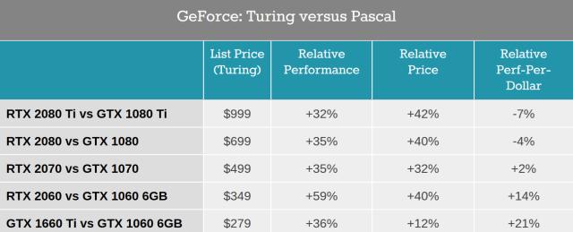 Pascal-versus-Turing-Comparison