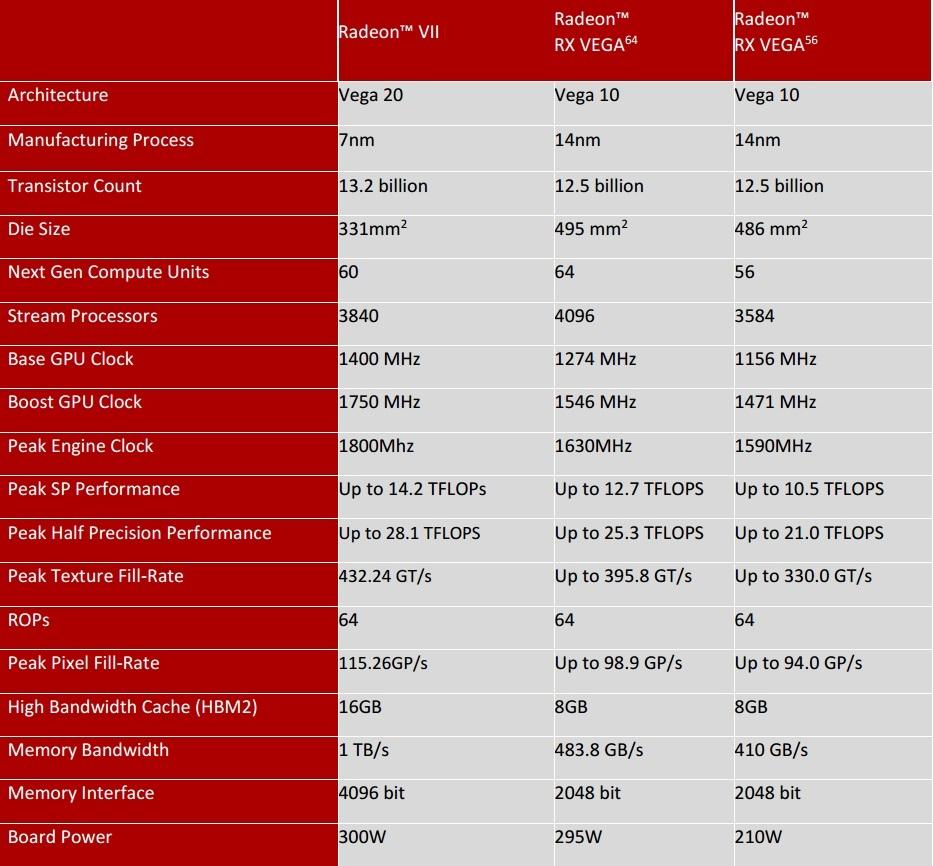"Radeon-VII-Table ""width ="" 640 ""height ="" 594 ""srcset ="" https://i0.wp.com/www.extremetech.com/wp-content/uploads/2019/02/Radeon-VII-Table-640x594.jpg?fit=1024%2C1024&ssl=1 640w, https://www.extremetech.com/wp-content/uploads/2019/02/Radeon-VII-Table-300x278.jpg 300 Вт, https://www.extremetech.com/wp-content/uploads/2019/02 /Radeon-VII-Table-768x713.jpg 768 Вт, https://www.extremetech.com/wp-content/uploads/2019/02/Radeon-VII-Table.jpg 933w ""размеры ="" (максимальная ширина: 640 пикселей ) 100vw, 640px ""/></p data-recalc-dims="