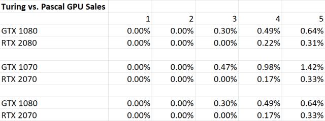 Turing-vs-Pascal-GPU-Table