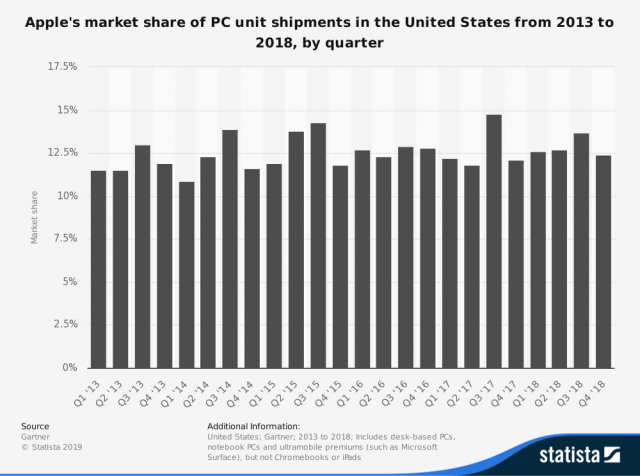 statistic_id576473_apples-pc-unit-shipments-share-in-the-united-states-2013-2018-by-quarter