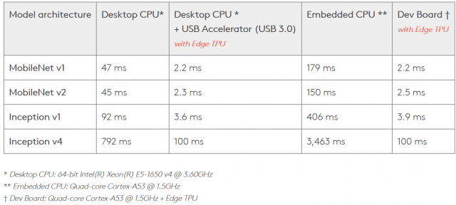 """CoralEdgeTPU-Benchmarks """"width ="""" 640 """"height ="""" 288 """"srcset ="""" https://i0.wp.com/www.extremetech.com/wp-content/uploads/2019/03/CoralEdgeTPU-Benchmarks-640x288.png?resize=640%2C288&ssl=1 640w, https: // www.extremetech.com/wp-content/uploads/2019/03/CoralEdgeTPU-Benchmarks-300x135.png 300w, https://www.extremetech.com/wp-content/uploads/2019/03/CoralEdgeTPU-Benchmarks-768x345 .png 768w, https://www.extremetech.com/wp-content/uploads/2019/03/CoralEdgeTPU-Benchmarks.png 1524w """"sizes ="""" (max-width: 640px) 100vw, 640px """"/></p data-recalc-dims="""