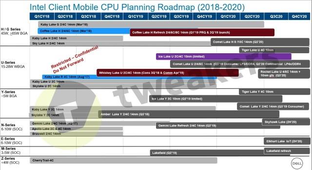 Intel Client-Mobile