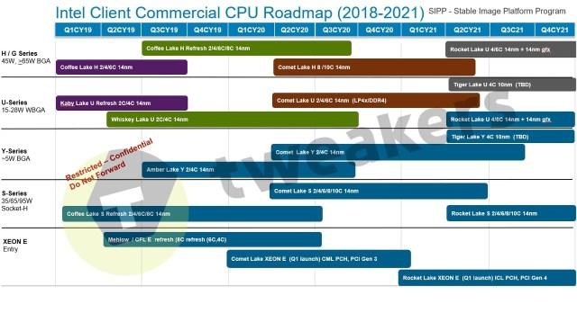 Intel Commercial Roadmap