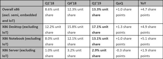 AMD-MarketShare-Q12019