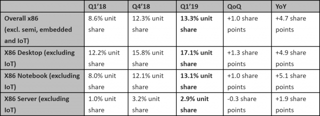 AMD-MarketShare-Q12019