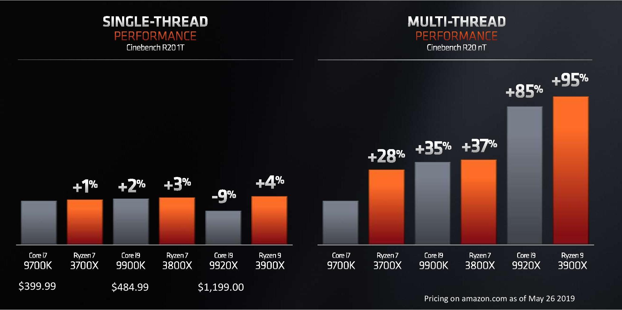 AMD Announces Ryzen 3000 CPUs With Up to 12 Cores for 499