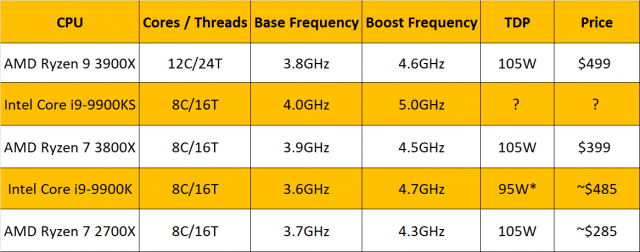 Intel 9900KS-Chart