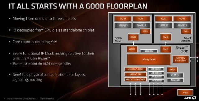 AMD SoC-1