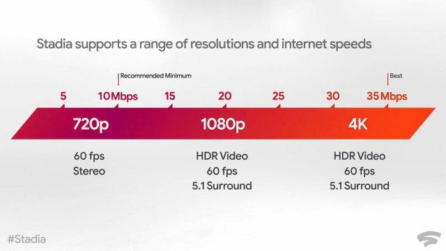 Google-Stadia-Bandwidth