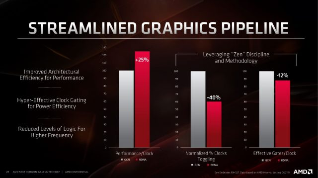 Meet RDNA: AMD's Long-Awaited New GPU Architecture 5