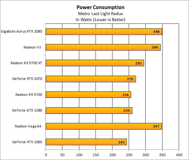 5700 GPU-Power