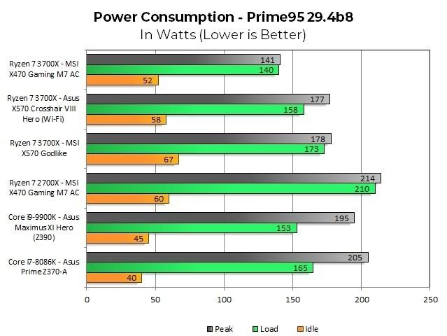 AMD Ryzen X570 Motherboards Draw So Much Power. It's Warping CPU Comparisons - ExtremeTech