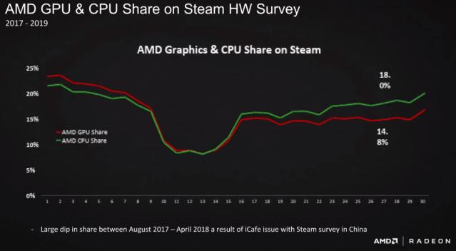 AMD CPU Share