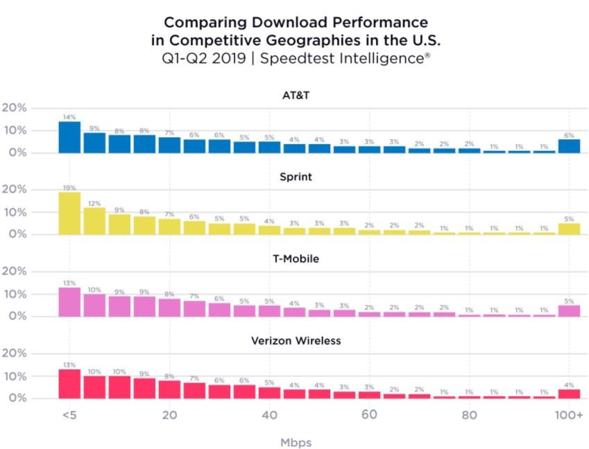 SpeedTest-Comparison