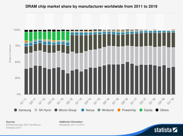 statistic_id271726_global-dram-chip vendors-market-share-2011-2019