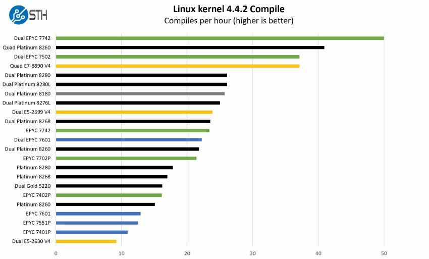 AMD EPYC-7002-Compile-Benchmark-Result