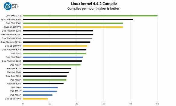 AMD-EPYC-7002-Linux-Kernel-Compile-Benchmark-Result
