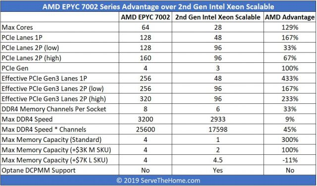 AMD EPYC-7002-v-Gen Intel Xeon-Scalable-Top-Line-Comparison