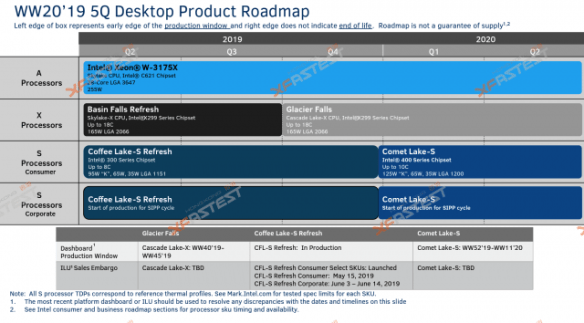 Intel's *rumored* roadmap.