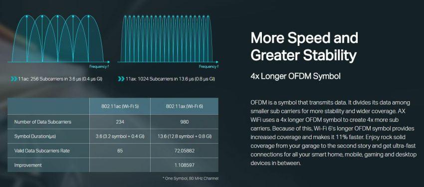 OFDM-WiFi-6-TP-Link