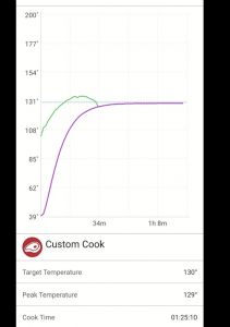 I used a MEATER thermometer to monitor the temperature of my steak on the Cinder. It kept it just as stable as a sous-vide thermal bath would have.