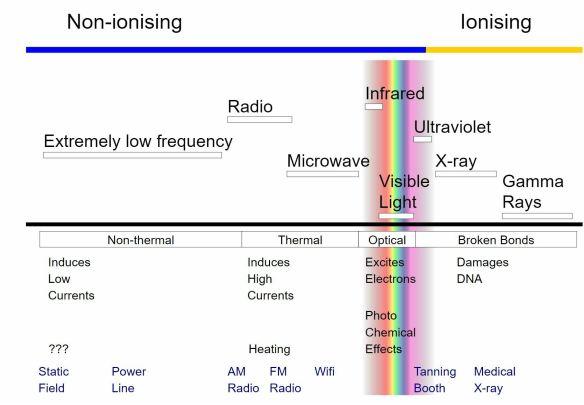 Ionizing-Versus-Non-Ionizing