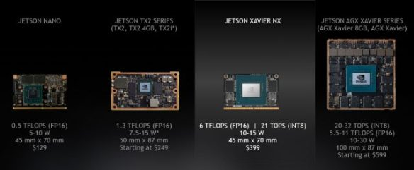 Nvidia's Jetson family showing relative size, price, and specs