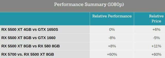 AMD Radeon RX 5500 XT Challenges Nvidia's GTX 1650, 1660