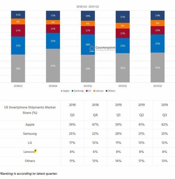 US-Phone-Market