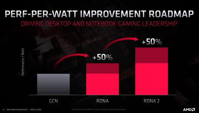 AMD Announces CDNA, RDNA2 Architectures, Significant Leap in Performance-per-Watt 2