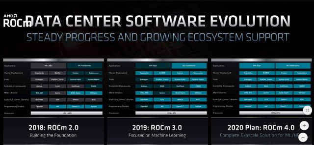 AMD Announces CDNA, RDNA2 Architectures, Significant Leap in Performance-per-Watt 6