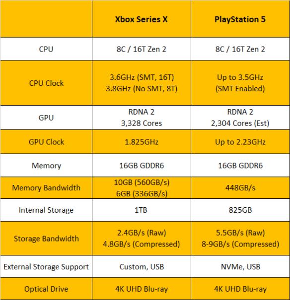Xbox-PS5-Chart