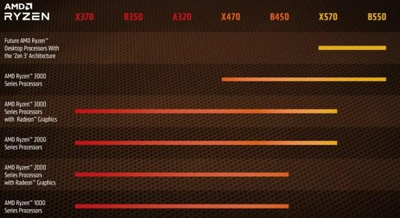 AMD-Chipset-Support