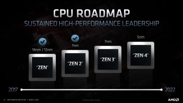 Zen4Roadmap